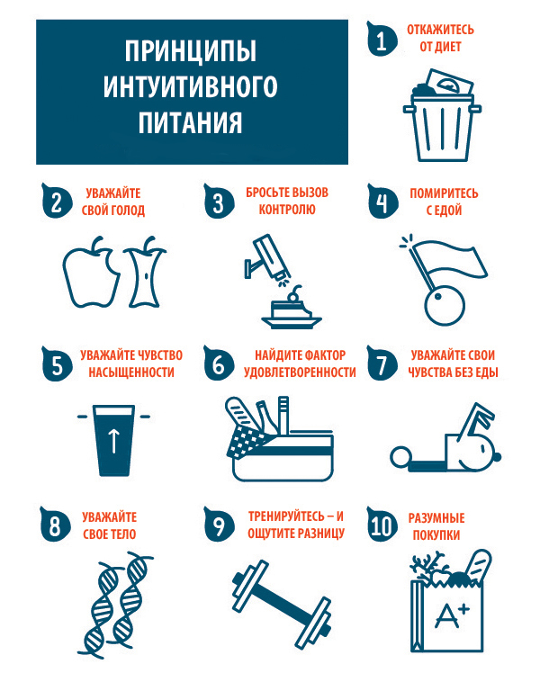 принципы интуитивного питания инфографика